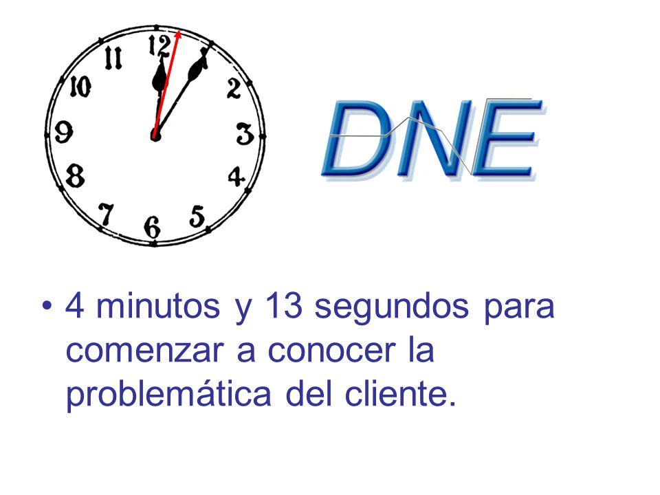 4 minutos y 13 segundos para comenzar a conocer la problemática del cliente.