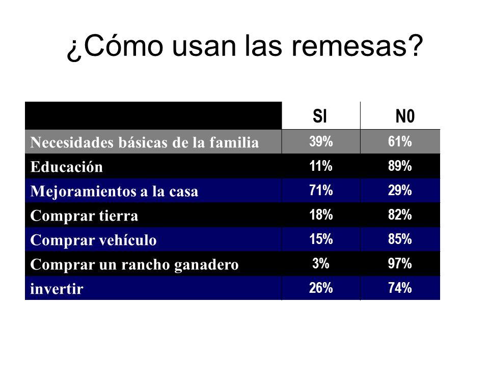 Uso SI N0 Necesidades básicas de la familia 39%61% Educación 11%89% Mejoramientos a la casa 71%29% Comprar tierra 18%82% Comprar vehículo 15%85% Compr