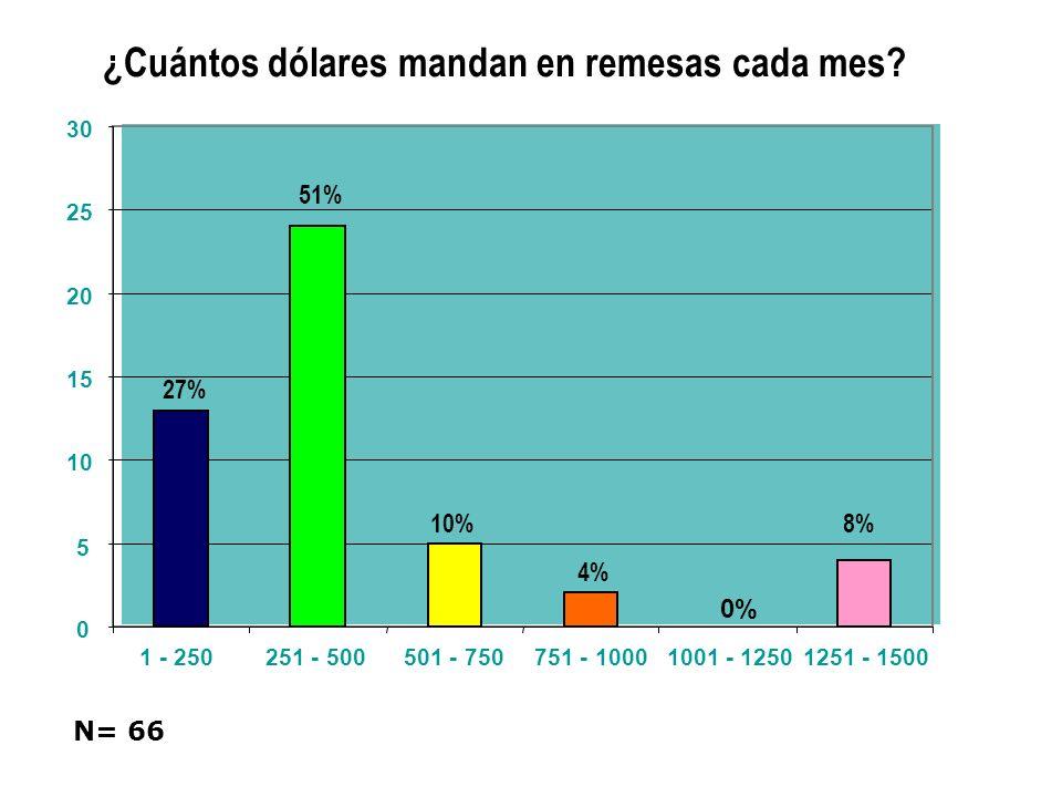 ¿Cuántos dólares mandan en remesas cada mes? 27% 51% 10% 4% 0% 8% 0 5 10 15 20 25 30 1 - 250251 - 500501 - 750751 - 10001001 - 12501251 - 1500 N= 66
