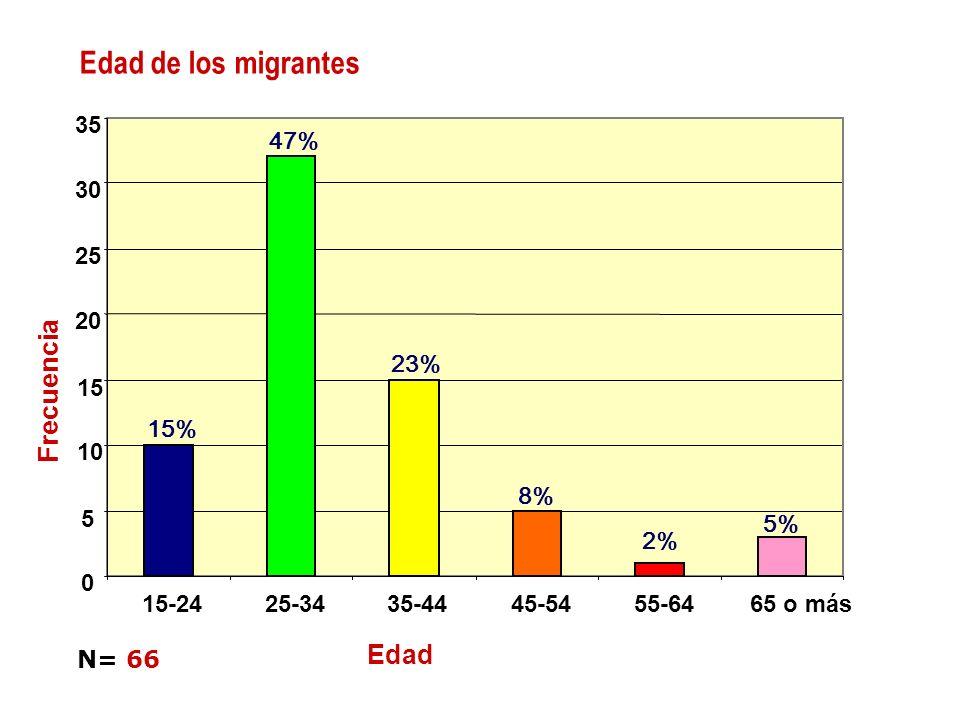 Edad de los migrantes 15% 47% 23% 8% 2% 5% 0 5 10 15 20 25 30 35 15-2425-3435-4445-5455-6465 o más Edad N= 66 Frecuencia