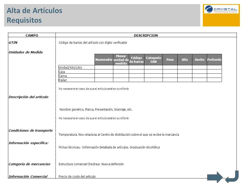 Alta de Artículos Requisitos CAMPODESCRIPCION GTIN Código de barras del artículo con dígito verificador Unidades de Medida Numerador Menor unidad de m