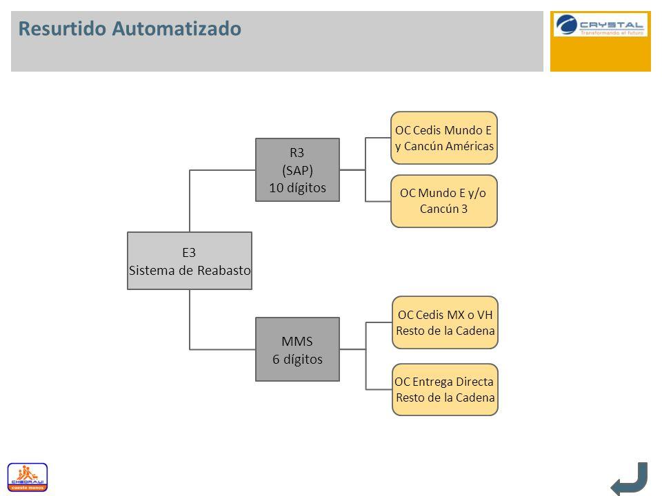 Resurtido Automatizado E3 Sistema de Reabasto R3 (SAP) 10 dígitos MMS 6 dígitos OC Mundo E y/o Cancún 3 OC Cedis MX o VH Resto de la Cadena OC Cedis M