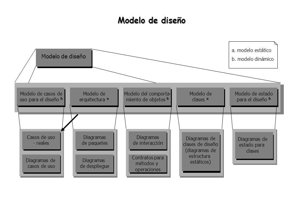 Notación básica de los diagramas de colaboración Representación gráfica de las colecciones.