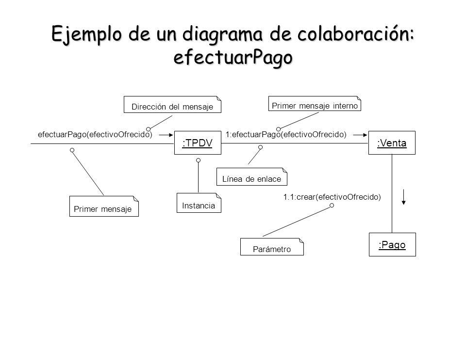 Ejemplo de un diagrama de colaboración: efectuarPago :TPDV efectuarPago(efectivoOfrecido) Dirección del mensaje :Venta :Pago 1:efectuarPago(efectivoOf