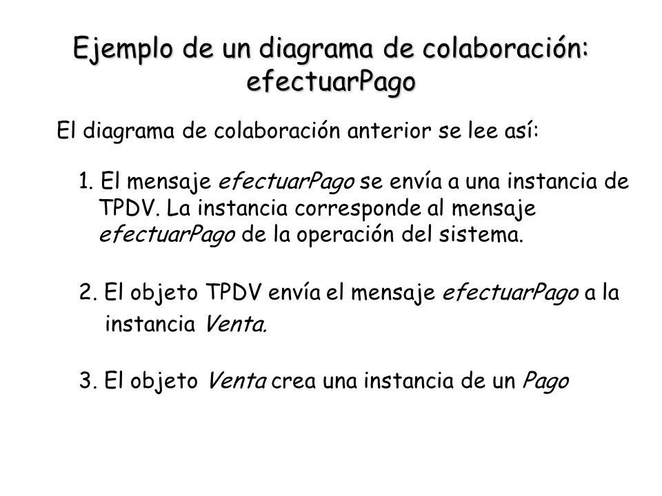 Ejemplo de un diagrama de colaboración: efectuarPago El diagrama de colaboración anterior se lee así: 1. El mensaje efectuarPago se envía a una instan