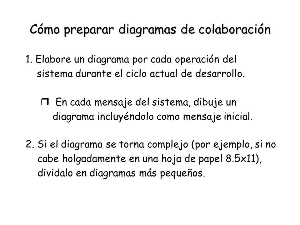 Cómo preparar diagramas de colaboración 1. Elabore un diagrama por cada operación del sistema durante el ciclo actual de desarrollo. r En cada mensaje