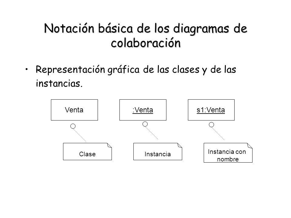 Notación básica de los diagramas de colaboración Representación gráfica de las clases y de las instancias. Venta:Ventas1:Venta ClaseInstancia Instanci