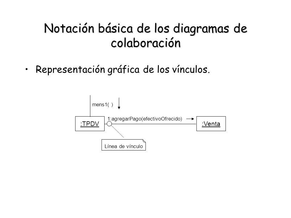 Notación básica de los diagramas de colaboración Representación gráfica de los vínculos. :TPDV:Venta 1:agregarPago(efectivoOfrecido) Línea de vínculo