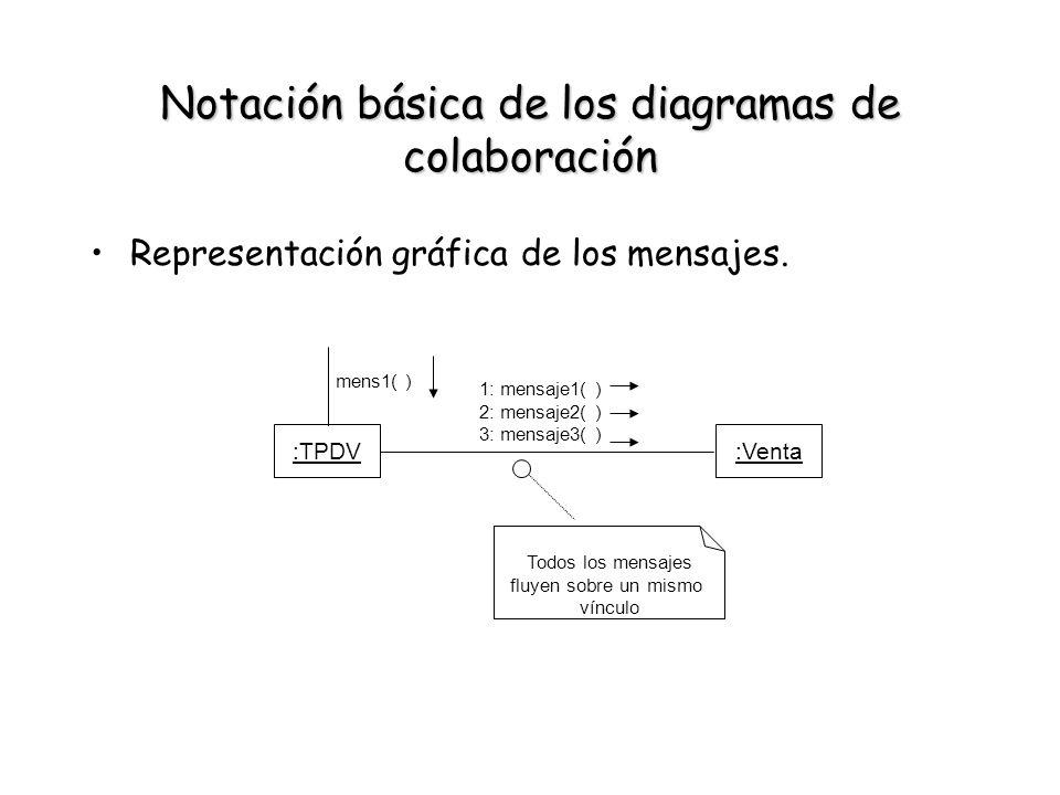 Notación básica de los diagramas de colaboración Representación gráfica de los mensajes. :TPDV:Venta 1: mensaje1( ) 2: mensaje2( ) 3: mensaje3( ) Todo