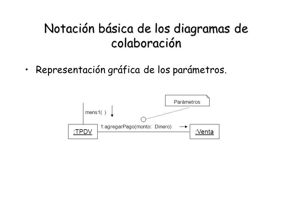 Notación básica de los diagramas de colaboración Representación gráfica de los parámetros. :TPDV:Venta 1:agregarPago(monto: Dinero) Parámetros mens1(