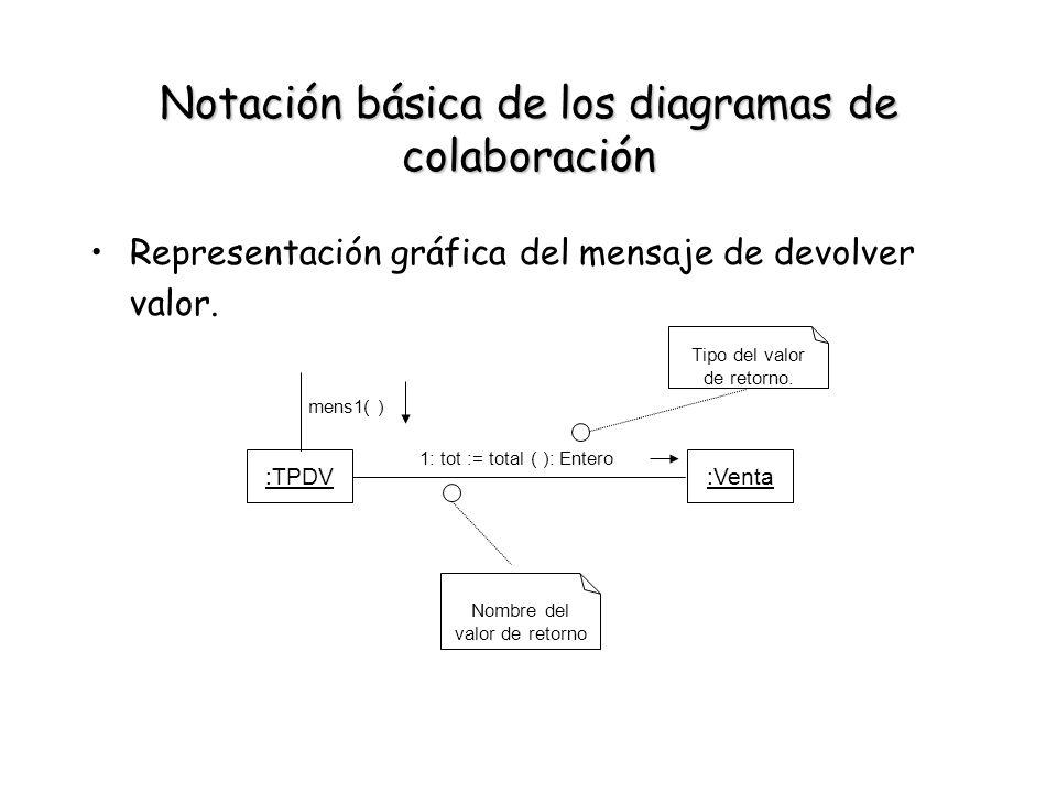Notación básica de los diagramas de colaboración Representación gráfica del mensaje de devolver valor. :TPDV:Venta 1: tot := total ( ): Entero Tipo de