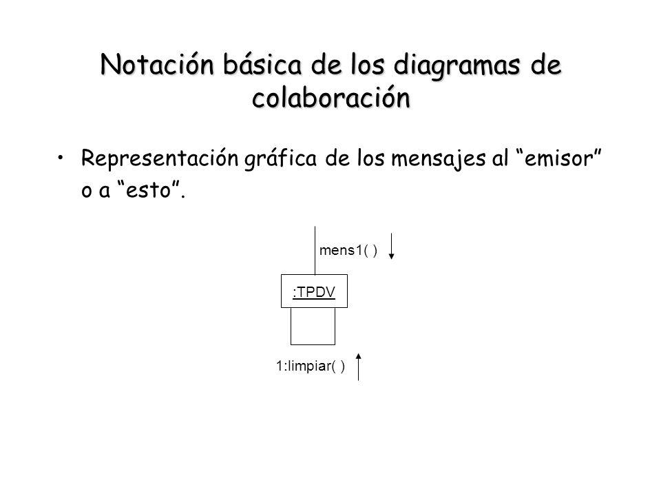 Notación básica de los diagramas de colaboración Representación gráfica de los mensajes al emisor o a esto. :TPDV mens1( ) 1:limpiar( )