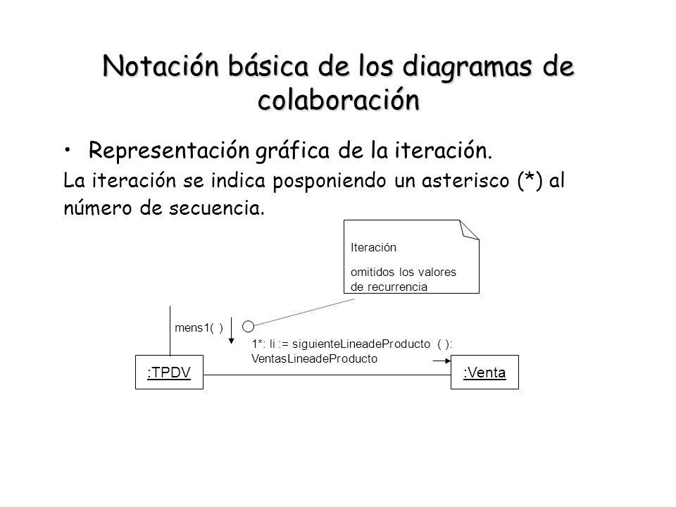 Notación básica de los diagramas de colaboración Representación gráfica de la iteración. La iteración se indica posponiendo un asterisco (*) al número