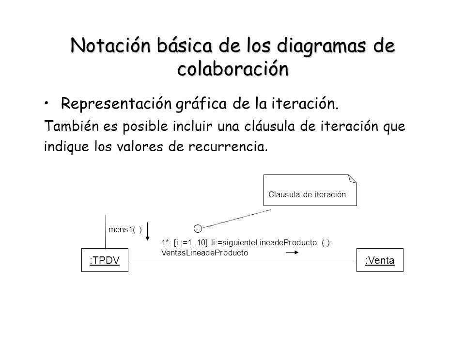 Notación básica de los diagramas de colaboración Representación gráfica de la iteración. También es posible incluir una cláusula de iteración que indi