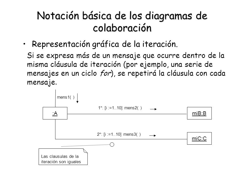 Notación básica de los diagramas de colaboración Representación gráfica de la iteración. :AmiB:B 1*: [i :=1..10] mens2( ) mens1( ) miC:C 2*: [i :=1..1