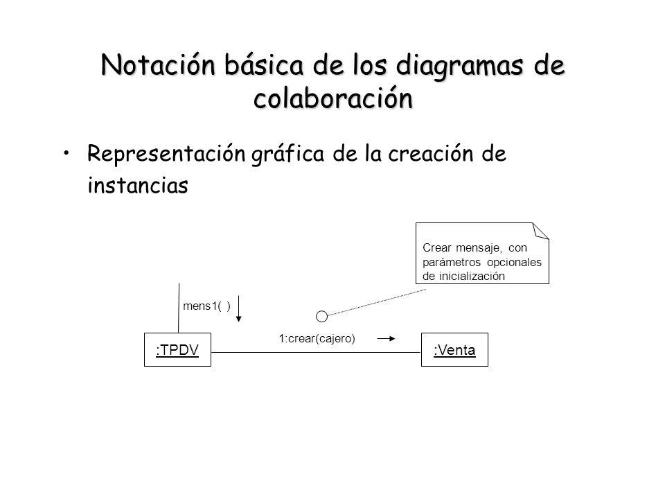 Notación básica de los diagramas de colaboración Representación gráfica de la creación de instancias :TPDV:Venta 1:crear(cajero) Crear mensaje, con pa