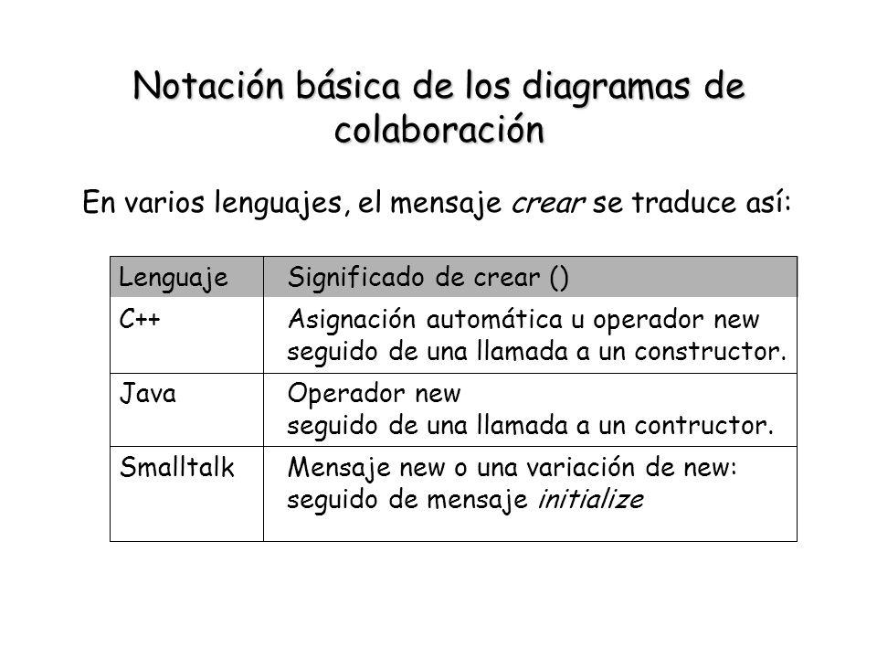 Notación básica de los diagramas de colaboración En varios lenguajes, el mensaje crear se traduce así: Mensaje new o una variación de new: seguido de