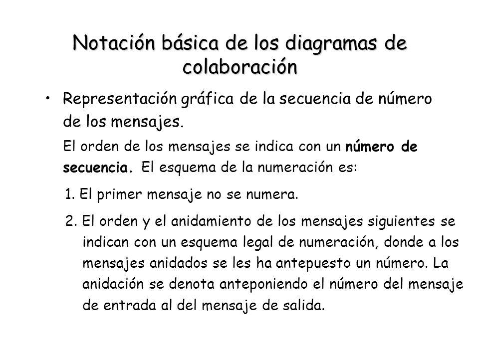 Notación básica de los diagramas de colaboración Representación gráfica de la secuencia de número de los mensajes. El orden de los mensajes se indica