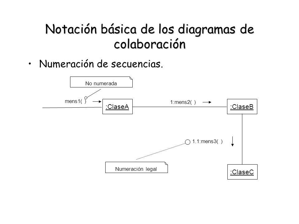 Notación básica de los diagramas de colaboración Numeración de secuencias. :ClaseA mens1( ) No numerada :ClaseB :ClaseC 1:mens2( ) 1.1:mens3( ) Numera