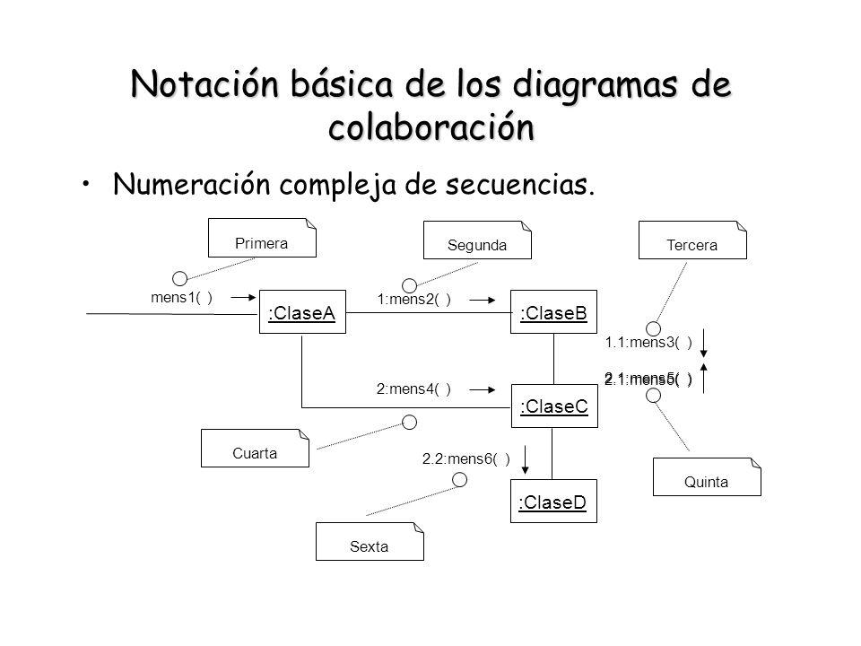 Notación básica de los diagramas de colaboración Numeración compleja de secuencias. :ClaseA mens1( ) Primera :ClaseB :ClaseC 1:mens2( ) 1.1:mens3( ) :
