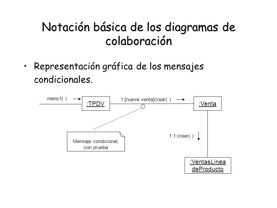 Notación básica de los diagramas de colaboración Representación gráfica de los mensajes condicionales. :TPDV mens1( ) Mensaje condicional, con prueba