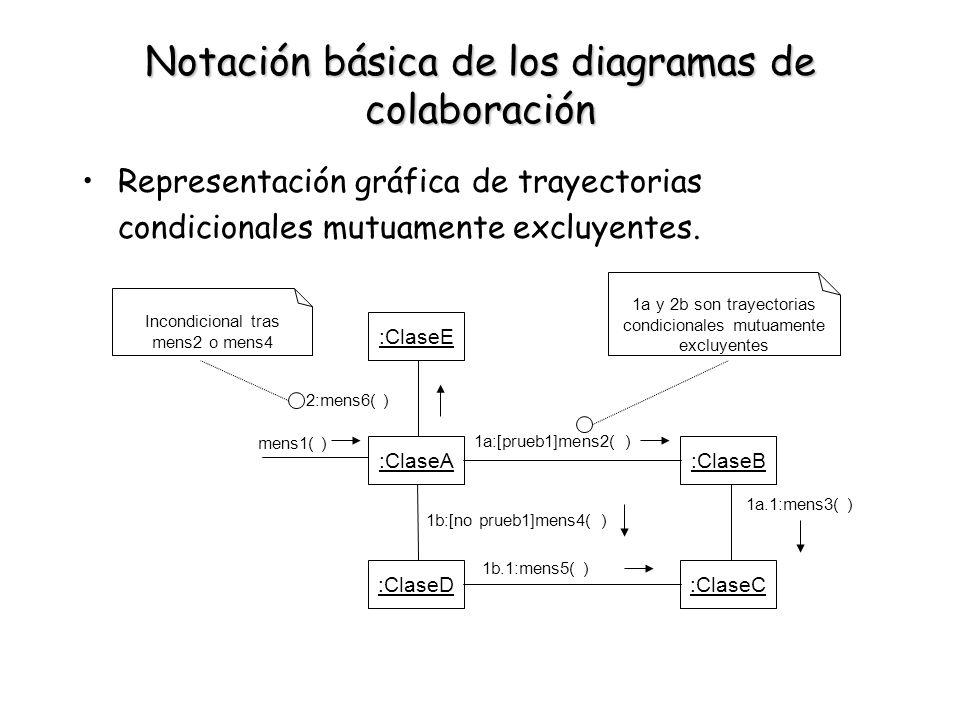 Notación básica de los diagramas de colaboración Representación gráfica de trayectorias condicionales mutuamente excluyentes. :ClaseE :ClaseA :ClaseD