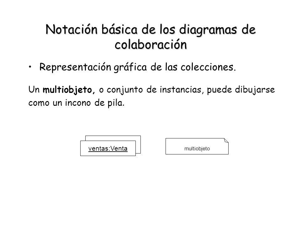 Notación básica de los diagramas de colaboración Representación gráfica de las colecciones. ventas:Venta multiobjeto Un multiobjeto, o conjunto de ins