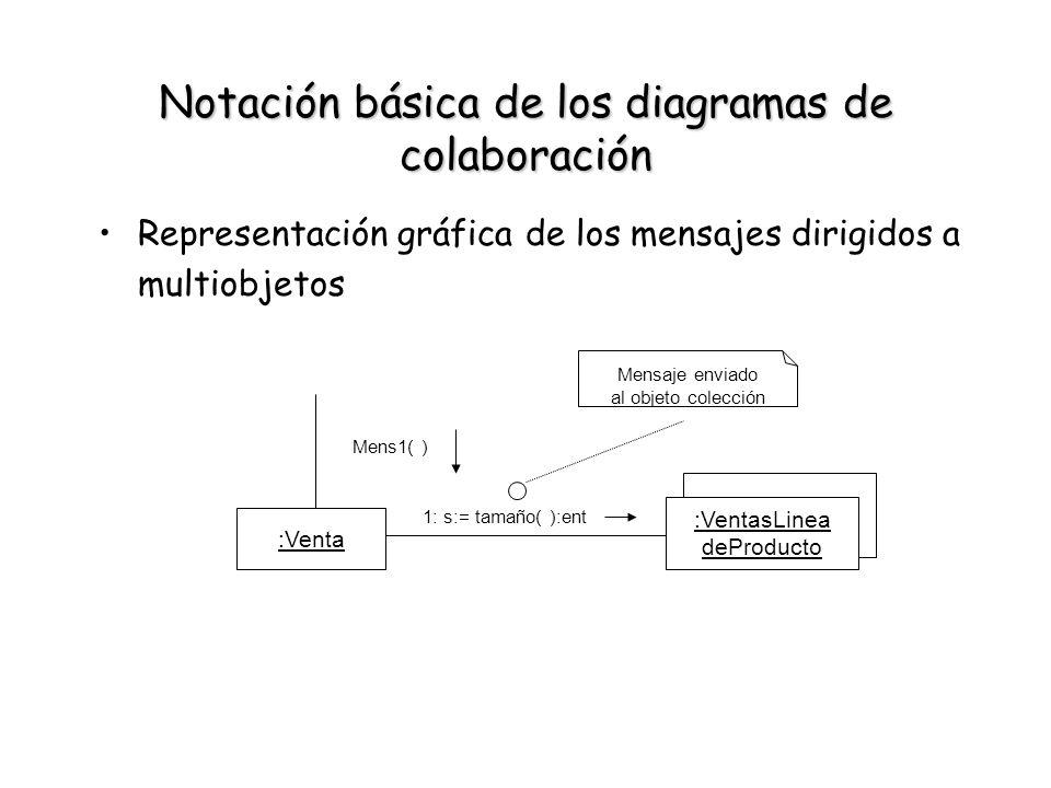 Notación básica de los diagramas de colaboración Representación gráfica de los mensajes dirigidos a multiobjetos :Venta :VentasLinea deProducto 1: s:=