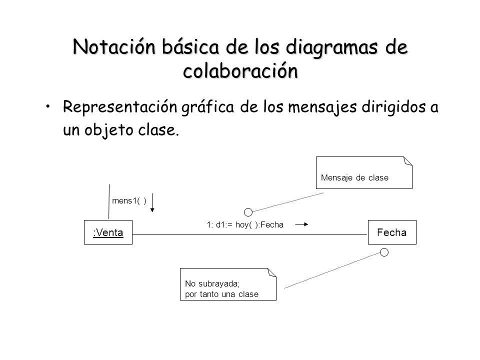 Notación básica de los diagramas de colaboración Representación gráfica de los mensajes dirigidos a un objeto clase. :VentaFecha 1: d1:= hoy( ):Fecha