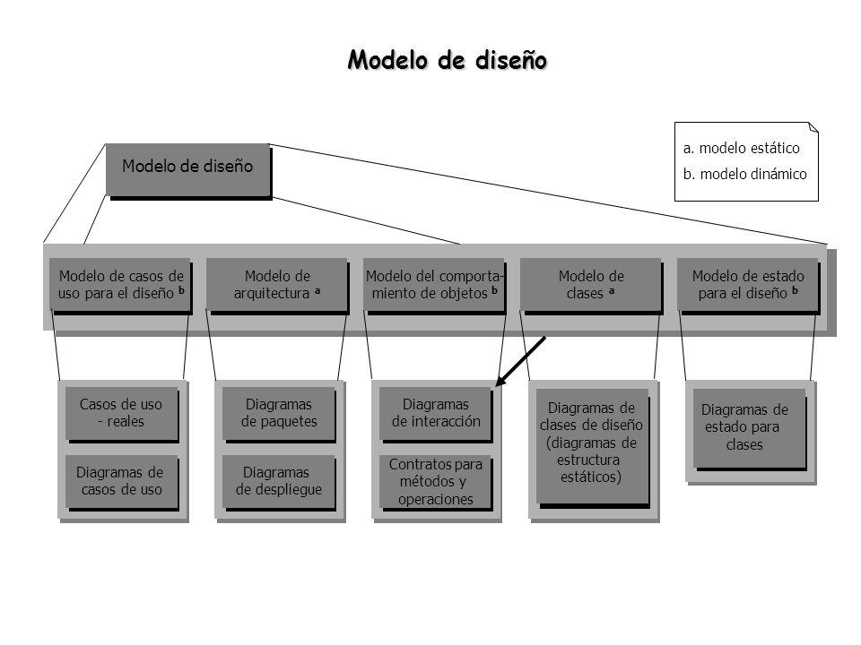 Modelo de diseño a. modelo estático b. modelo dinámico Modelo de casos de uso para el diseño b Modelo de arquitectura a Modelo del comporta- miento de