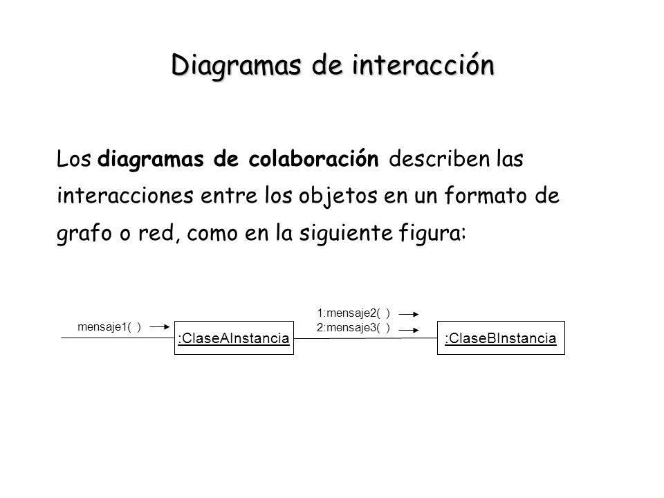 Diagramas de interacción Los diagramas de colaboración describen las interacciones entre los objetos en un formato de grafo o red, como en la siguient