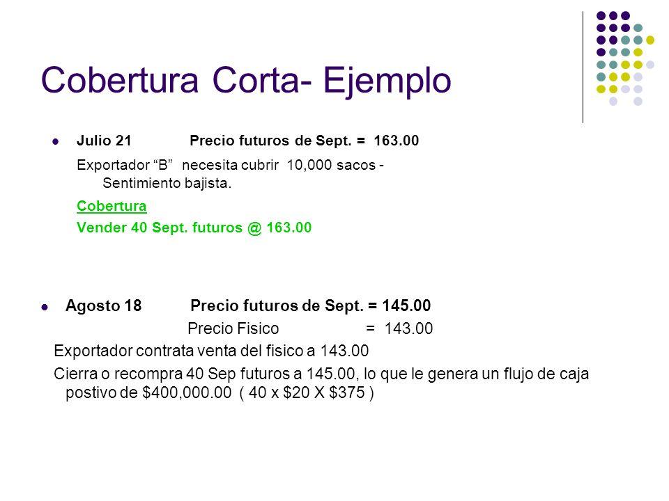 Cobertura Corta- Ejemplo Julio 21 Precio futuros de Sept. = 163.00 Exportador B necesita cubrir 10,000 sacos - Sentimiento bajista. Cobertura Vender 4