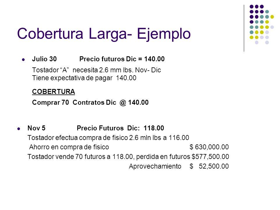 Cobertura Larga- Ejemplo Julio 30 Precio futuros Dic = 140.00 Tostador A necesita 2.6 mm lbs. Nov- Dic Tiene expectativa de pagar 140.00 COBERTURA Com