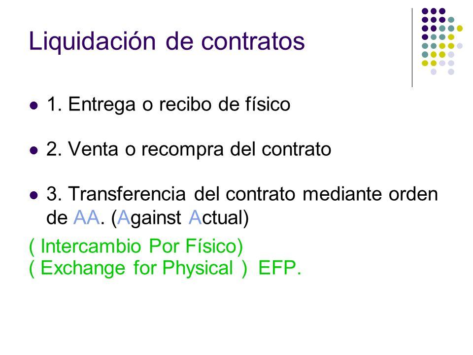 Liquidación de contratos 1. Entrega o recibo de físico 2. Venta o recompra del contrato 3. Transferencia del contrato mediante orden de AA. (Against A