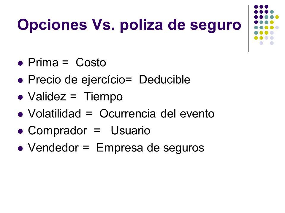 Opciones Vs. poliza de seguro Prima = Costo Precio de ejercício= Deducible Validez = Tiempo Volatilidad = Ocurrencia del evento Comprador = Usuario Ve