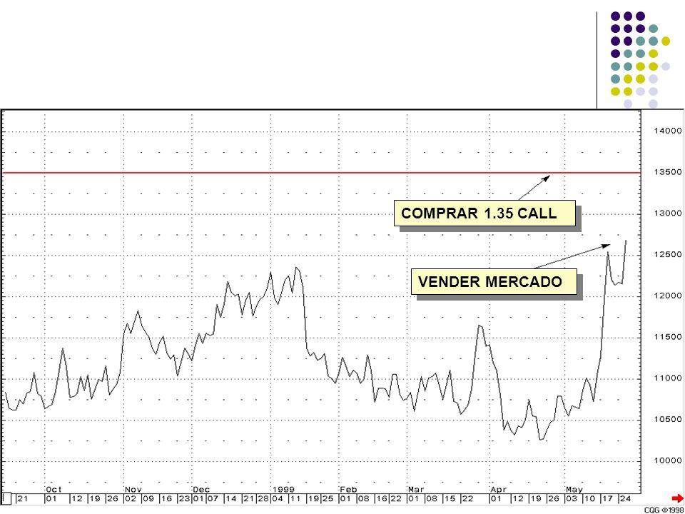 Situacion del Productor COMPRAR 1.35 CALL VENDER MERCADO