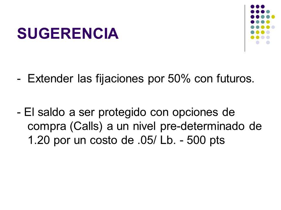 SUGERENCIA -Extender las fijaciones por 50% con futuros. - El saldo a ser protegido con opciones de compra (Calls) a un nivel pre-determinado de 1.20