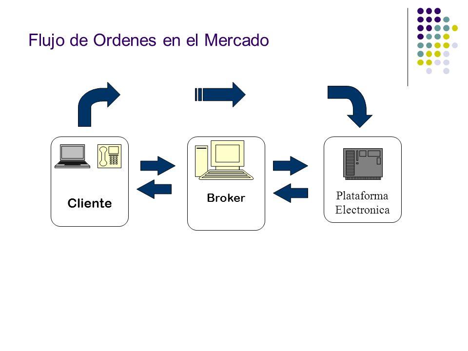Flujo de Ordenes en el Mercado Cliente Plataforma Electronica Broker