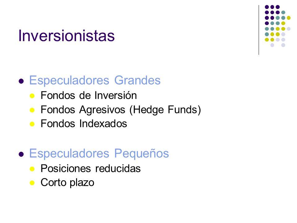 Inversionistas Especuladores Grandes Fondos de Inversión Fondos Agresivos (Hedge Funds) Fondos Indexados Especuladores Pequeños Posiciones reducidas C