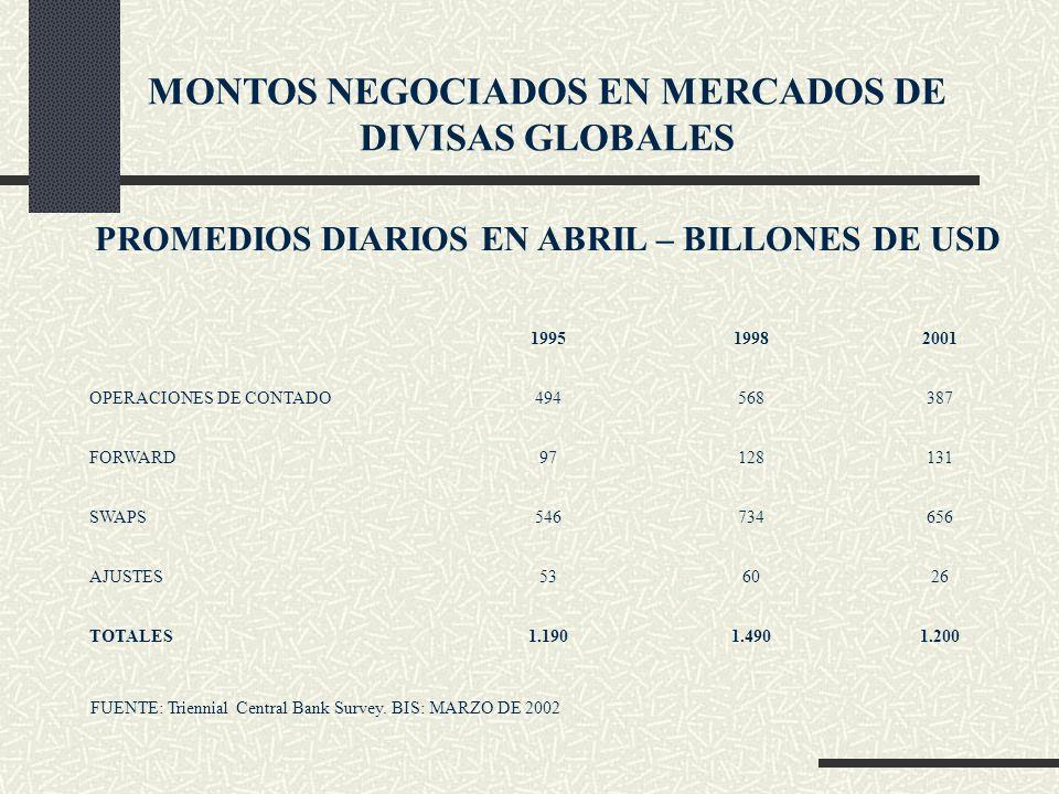 MONTOS NEGOCIADOS EN MERCADOS DE DIVISAS GLOBALES PROMEDIOS DIARIOS EN ABRIL – BILLONES DE USD 199519982001 OPERACIONES DE CONTADO494568387 FORWARD971