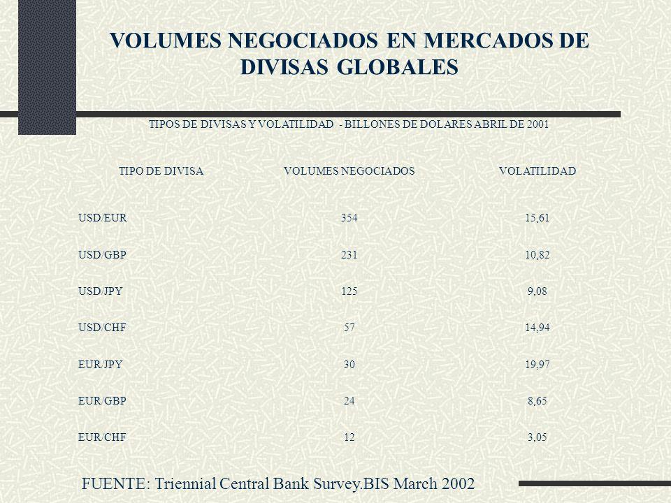 VOLUMES NEGOCIADOS EN MERCADOS DE DIVISAS GLOBALES TIPOS DE DIVISAS Y VOLATILIDAD - BILLONES DE DOLARES ABRIL DE 2001 TIPO DE DIVISAVOLUMES NEGOCIADOS