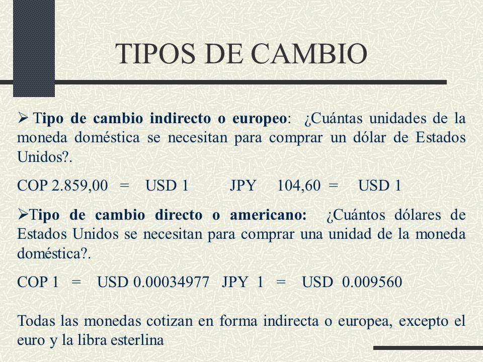 TIPOS DE CAMBIO Tipo de cambio indirecto o europeo: ¿Cuántas unidades de la moneda doméstica se necesitan para comprar un dólar de Estados Unidos?. CO