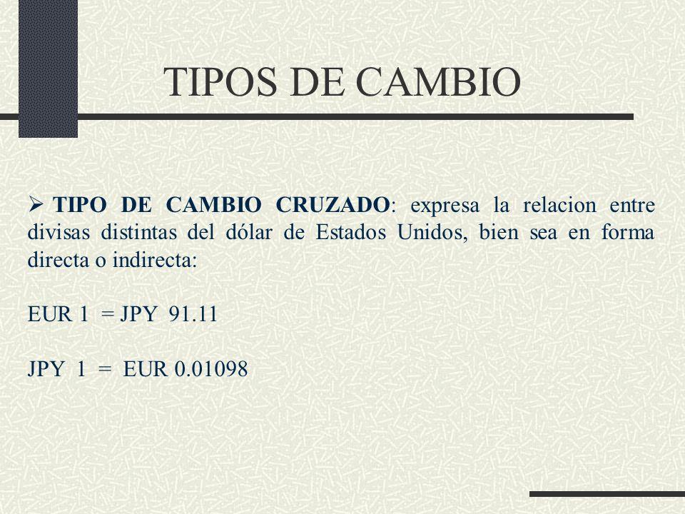 TIPOS DE CAMBIO TIPO DE CAMBIO CRUZADO: expresa la relacion entre divisas distintas del dólar de Estados Unidos, bien sea en forma directa o indirecta