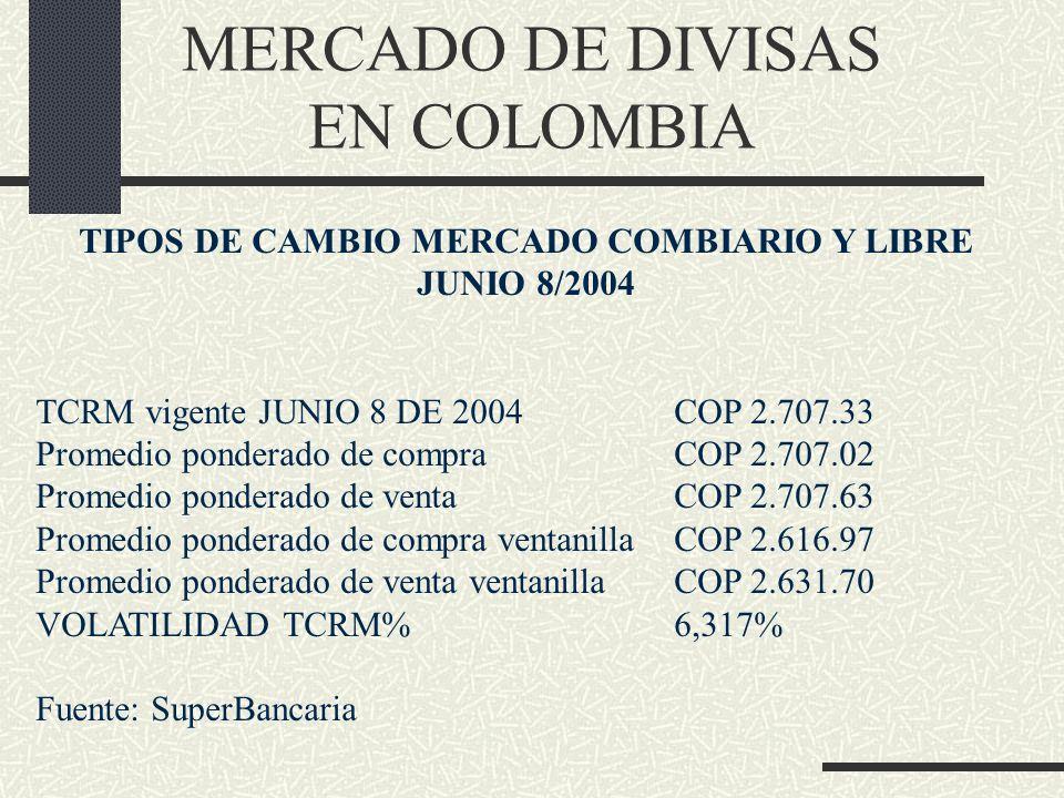 MERCADO DE DIVISAS EN COLOMBIA TIPOS DE CAMBIO MERCADO COMBIARIO Y LIBRE JUNIO 8/2004 TCRM vigente JUNIO 8 DE 2004COP 2.707.33 Promedio ponderado de c
