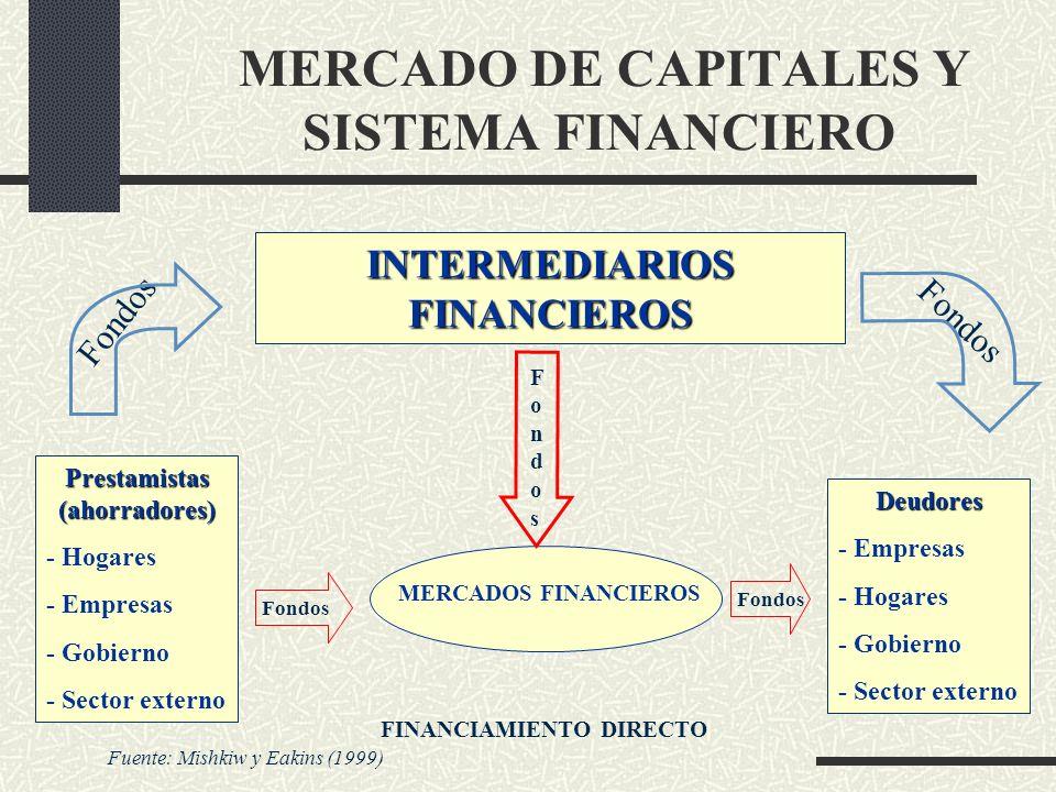 MERCADO DE CAPITALES Y SISTEMA FINANCIERO MERCADOS FINANCIEROS INTERMEDIARIOS FINANCIEROS Prestamistas (ahorradores) - Hogares - Empresas - Gobierno -
