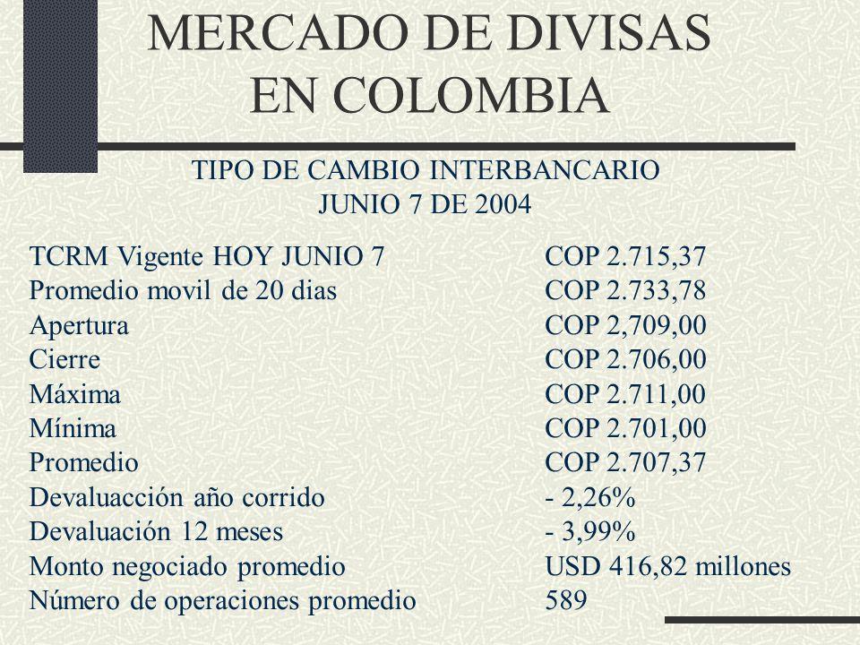 MERCADO DE DIVISAS EN COLOMBIA TIPO DE CAMBIO INTERBANCARIO JUNIO 7 DE 2004 TCRM Vigente HOY JUNIO 7COP 2.715,37 Promedio movil de 20 diasCOP 2.733,78