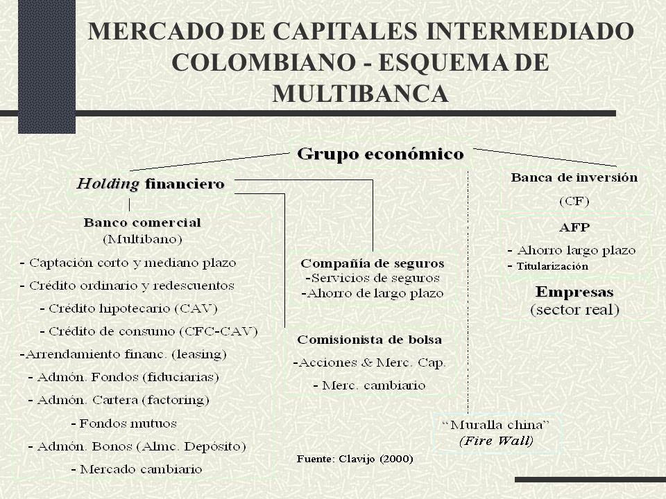 MERCADO DE CAPITALES INTERMEDIADO COLOMBIANO - ESQUEMA DE MULTIBANCA