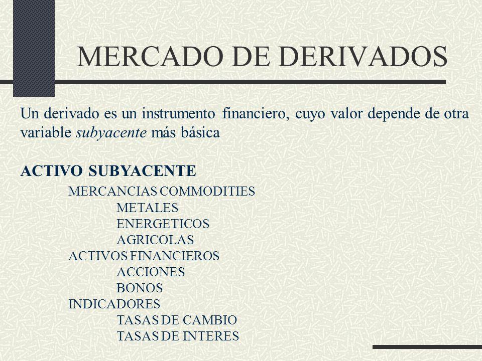Un derivado es un instrumento financiero, cuyo valor depende de otra variable subyacente más básica ACTIVO SUBYACENTE MERCANCIAS COMMODITIES METALES E