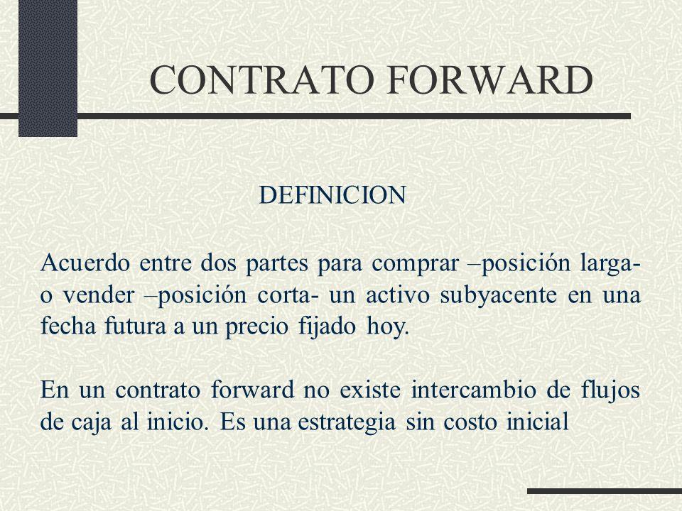 CONTRATO FORWARD DEFINICION Acuerdo entre dos partes para comprar –posición larga- o vender –posición corta- un activo subyacente en una fecha futura