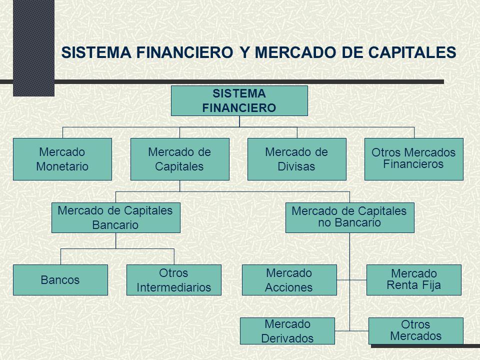SISTEMA FINANCIERO Y MERCADO DE CAPITALES SISTEMA FINANCIERO Mercado Monetario Mercado de Capitales Mercado de Divisas Otros Mercados Financieros Merc